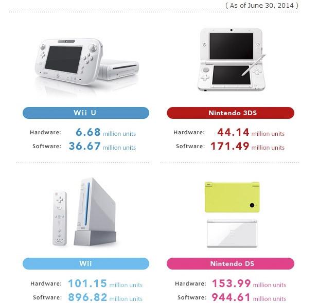 nintendo ventas (618x589)